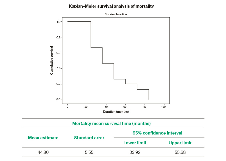 Figure 1. Kaplan-Meier survival analysis of mortality (graph).