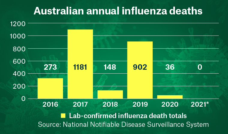 A graph of annual influenza deaths in Australia.