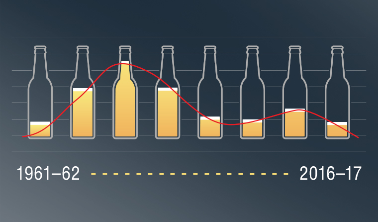 Alcohol consumption levels within Australia have dropped steadily for the past 10 years.