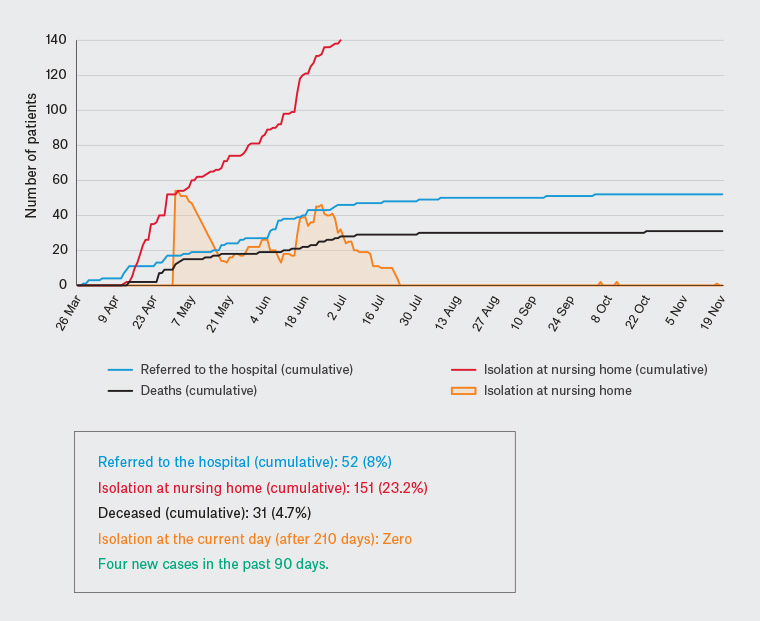 Figure 1. Monitoring of COVID-19 by SOBRAMFA at several nursing homes  for the elderly (650 guests) – follow-up of 210 days (29 weeks)