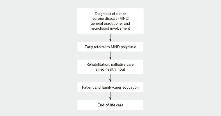 RACGP - Multidisciplinary management of motor neurone disease