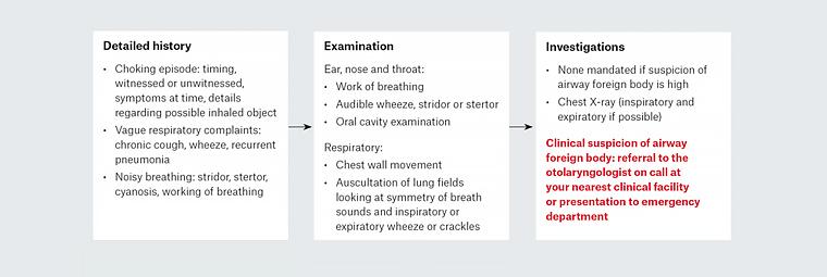 RACGP - Paediatric inhaled airway foreign bodies