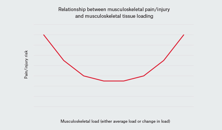 Figure 1. The relationship between musculoskeletal pain/injury risk and musculoskeletal loading