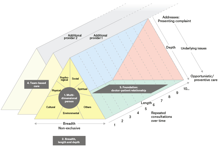 Figure 2. A model of whole-person care (diagram).