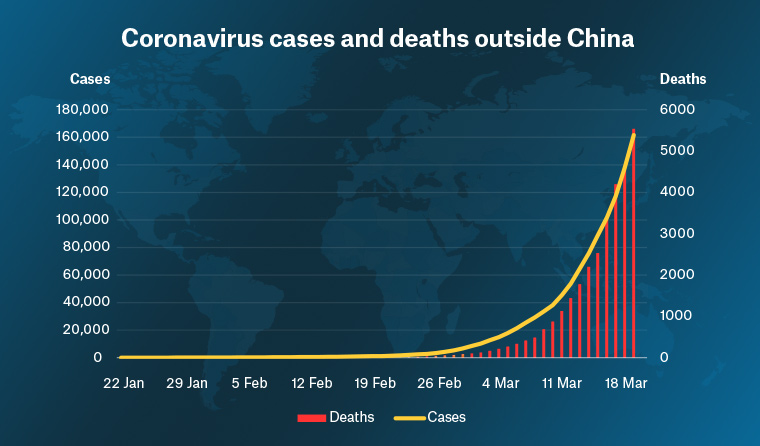 Racgp Global Coronavirus Deaths And Case Numbers Continue To Surge