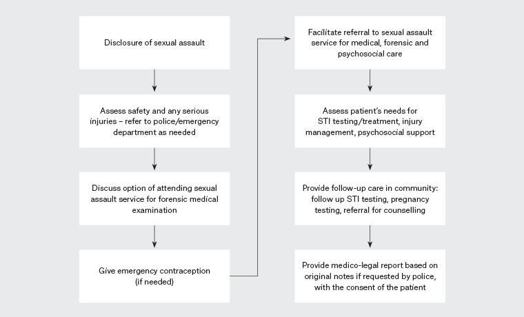 Psychosocial issues with sexual assault
